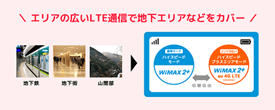 WiMAX2+のLTEオプション