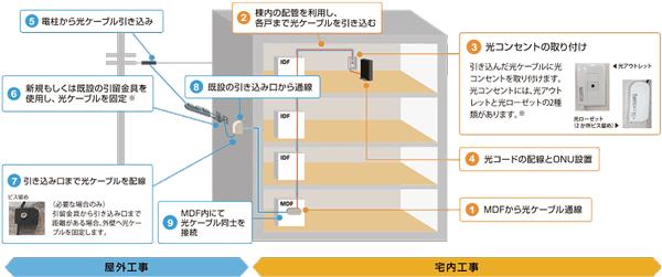 NURO光のマンションミニ工事