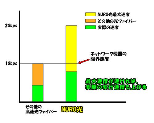 NURO光公式速度