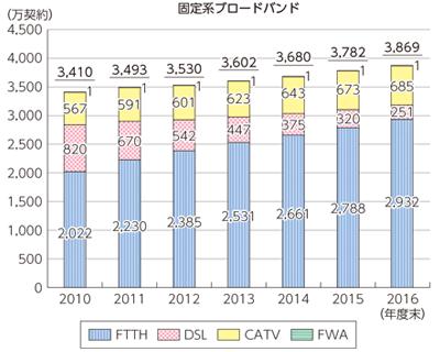 ADSLの利用者減少グラフ