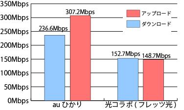 auひかりと光コラボの速度比較