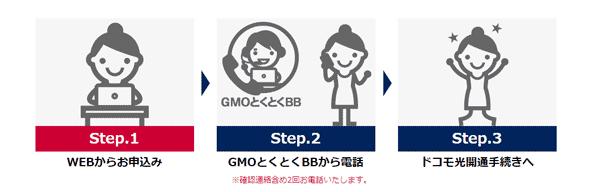 GMOとくとくBBは電話で申し込みが完了