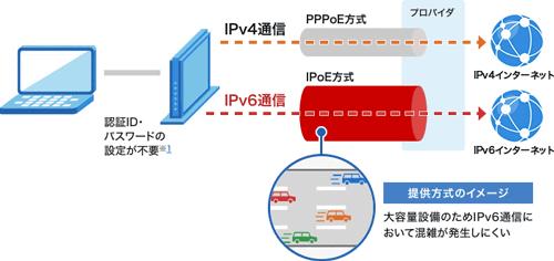 ドコモ光のIPv6説明