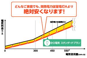 eo光とeo電気で絶対安くなる!