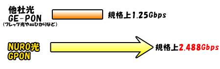 NURO光GPON
