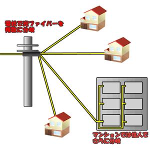 戸建てとマンションの配線の違い