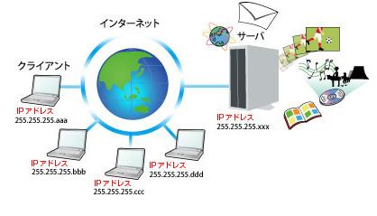 IPアドレスはインターネットを使う上での住所
