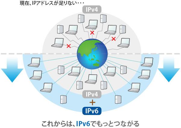 IPv6は、IPアドレスが無限に発行できる