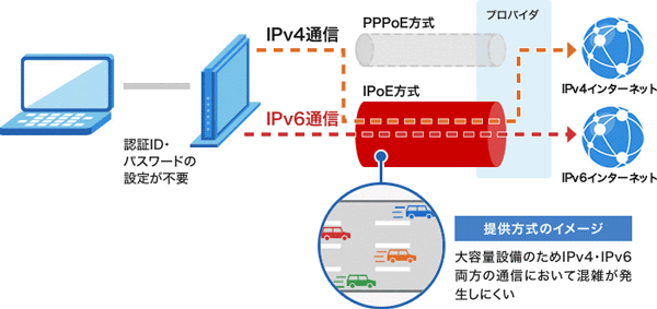 IPv6イメージ