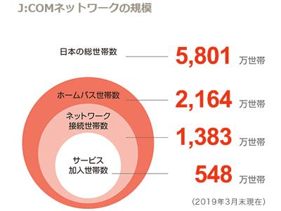 J:comの加入世帯数