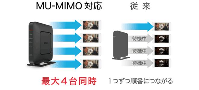 MU-MIMOについて