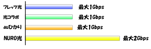 NURO光スピードテスト