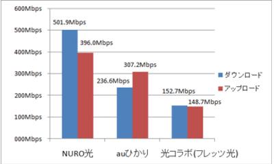 NURO光とauひかり、フレッツ光の速度比較