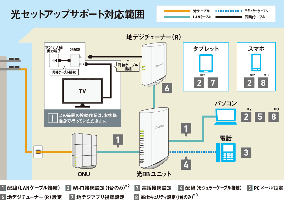 光セットアップサポートの対応範囲