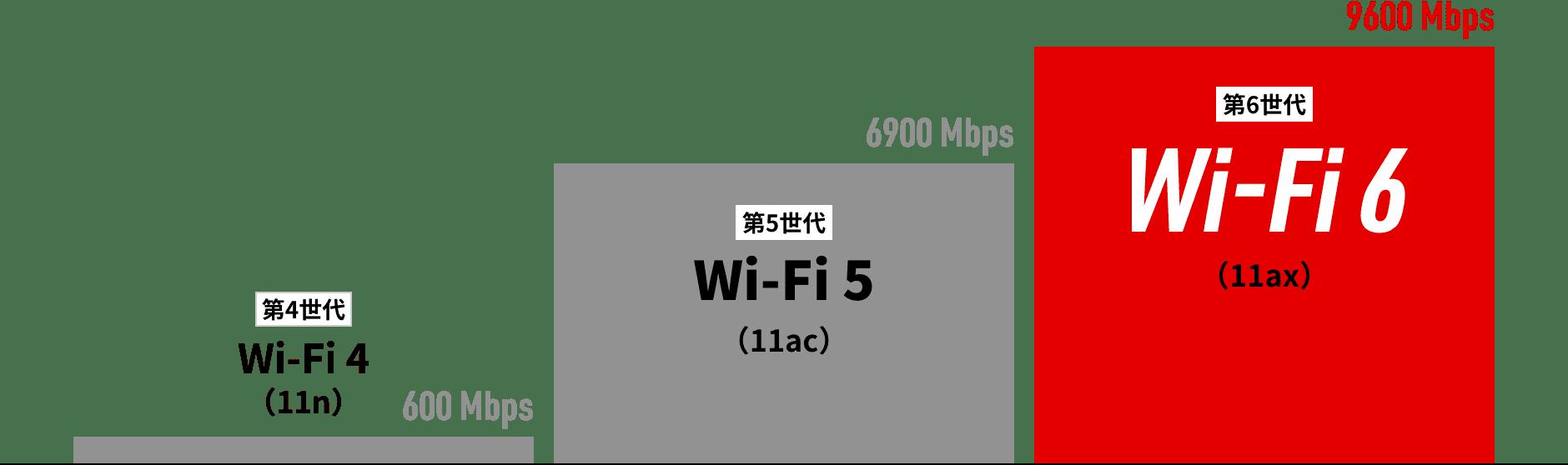 Wi-Fi5、6を選ぶ